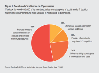 Social media's influence on IT purchasers