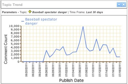 Attensity360 - Baseball Spectator Danger Topic Trend