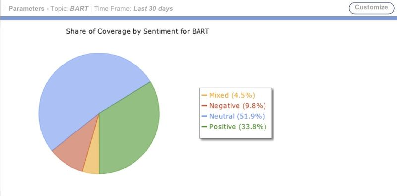 Attensity360 Topic Sentiment-BART